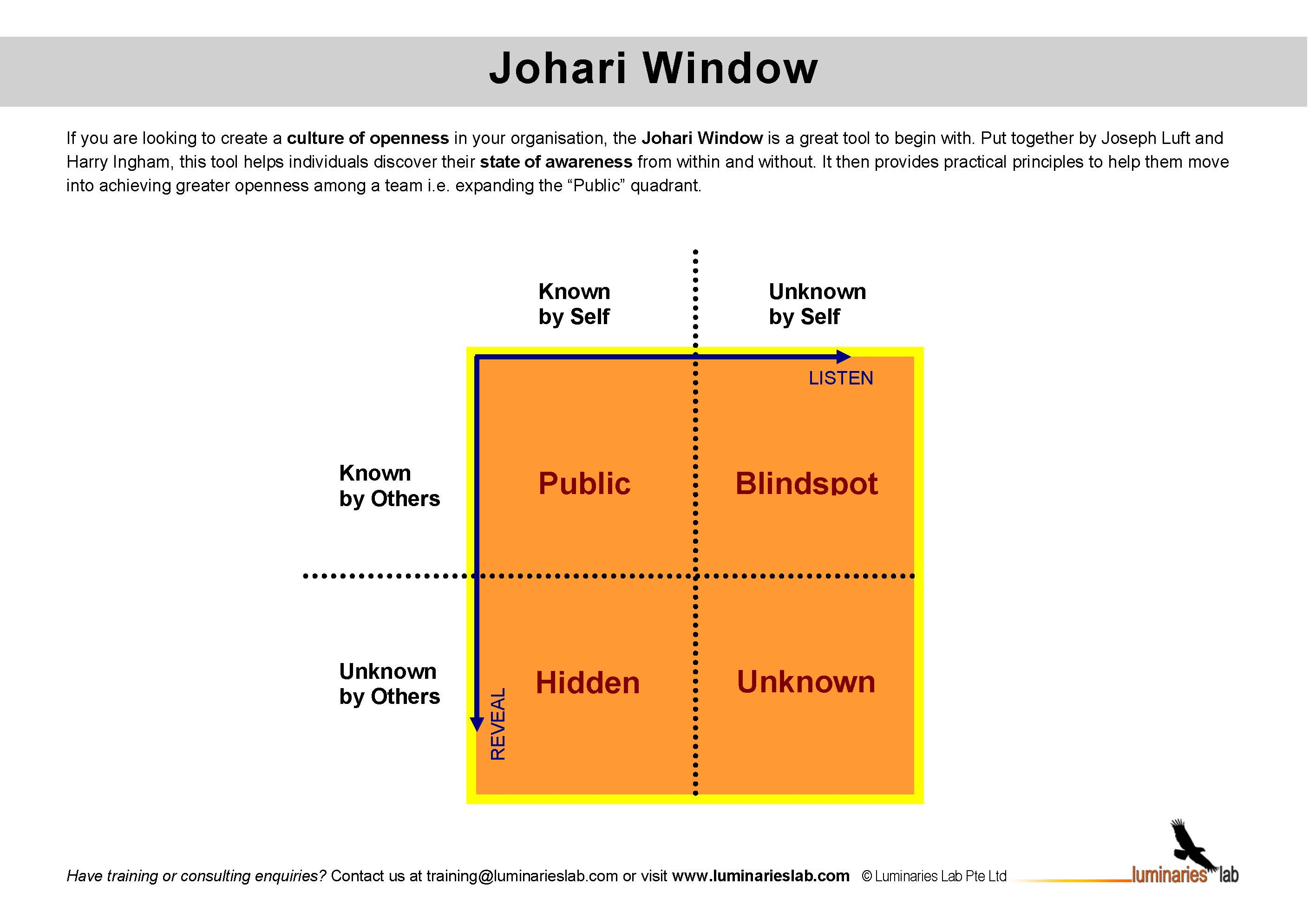 self analysis through swot johari window essay To accomplish this i need to be more self aware of my own emotions and work on my self confidence related essays: self analysis through swot johari window essay.